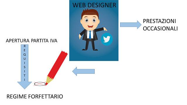 web designer e regime forfettario: contabilità e partita Iva